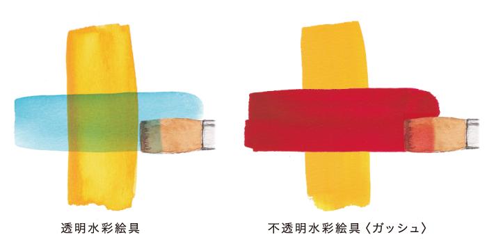 ポスター カラー 使い方